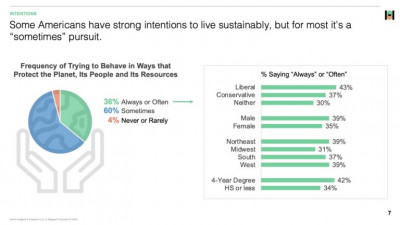 96% Of Americans Engage In Sustainable Behaviors, Per Findings From SB Brands For Good, Part of Sustainable Brands
