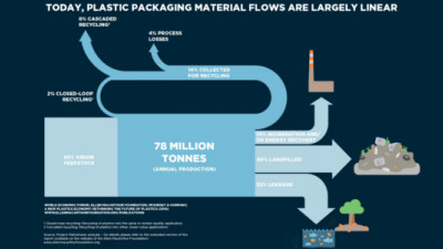 Report: The Future of Plastics Can (and Should) Be Circular