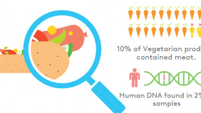 What Are We Really Eating? DNA Testing Enhances Transparency for Consumers, Supply Chains