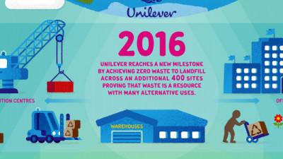Unilever Achieves New Milestone, Collaborates to Fuel Global Zero-Waste Movement