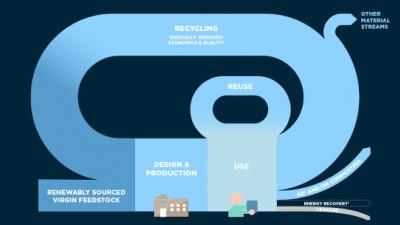 London, Amsterdam, Copenhagen to Collaborate on Circular Model for Plastics