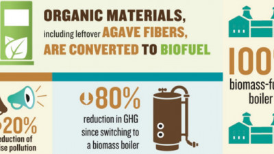 Trending: Beverage Makers Turning Production Waste Into Biomass, Carbonation