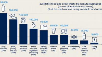 WRAP Breaks Down Food Waste in UK Grocery Supply Chain, Finds Millions in Potential Savings