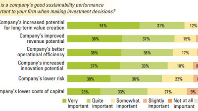 Investors Care More About Sustainability Than Many Executives Believe