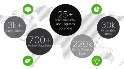 How Cisco Is Using Its Unique Capabilities to Drive Breakthroughs in Supply Chain Sustainability