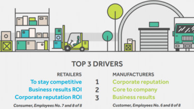 Competitiveness, Reputation Deliver Higher 'ROI on Purpose' Than Consumer Expectations