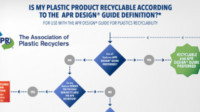 New Guide Aims to Help Designers Increase Plastic Packaging Recycling