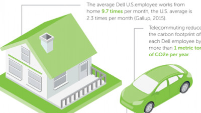 #BusinessCase: How Dell Saved $39.5M, Slashed Emissions, Increased Sustainable Materials by 20%