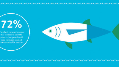 Majority of Global Seafood Consumers Putting Sustainability Concerns Over Price, Brand