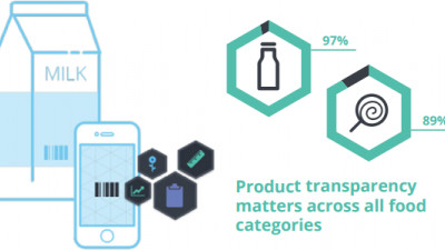 Study: Many Consumers Willing to Pay More for, Switch to Completely Transparent Brands
