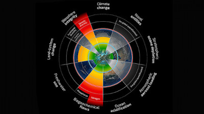 Study: Companies Failing to Report Their Impact Against Planetary Boundaries