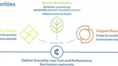 Walmart Unveils New Sustainable Packaging Priorities to Complement Zero-Waste Goal
