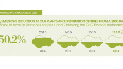 L'Oréal Reduces CO2 Emissions 50% in First Year of Sustainable Development Plan