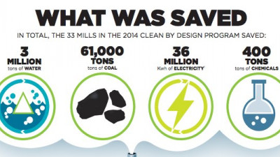 #BusinessCase: Gap, H&M, Levi's, Target Mills Save $14.7M Through NRDC's Clean by Design Program