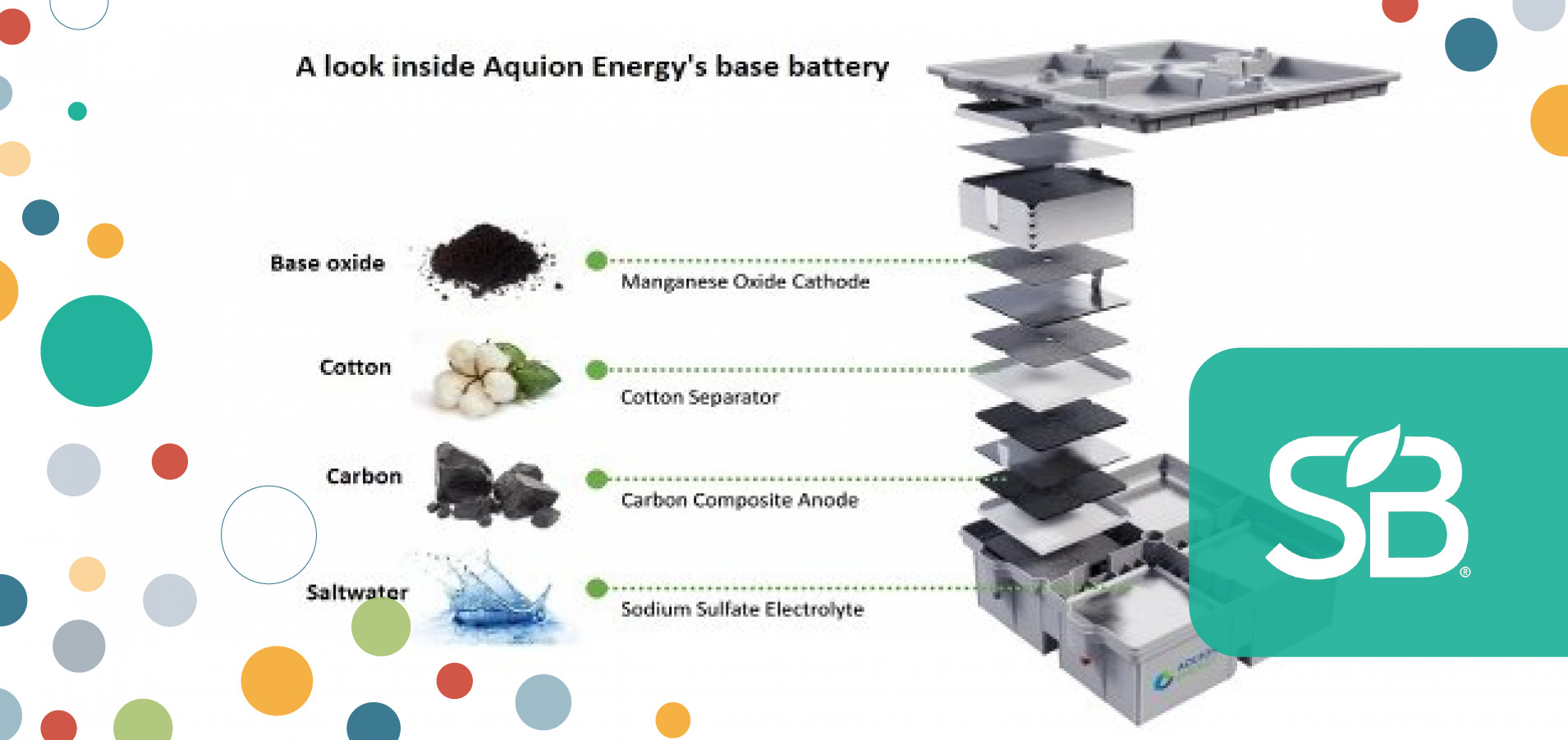 Aquion Energy's Carbon- and Cotton-Based AHI Battery First