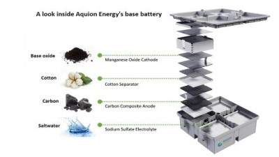 Aquion Energy's Carbon- and Cotton-Based AHI Battery First in the World to be Cradle to Cradle Certified™