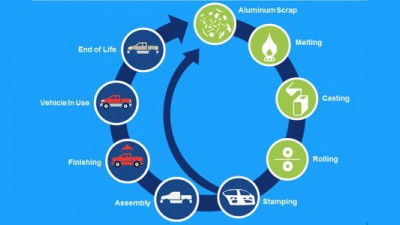 Building a Circular Economy: How Ford, Novelis Created a Truly Closed Loop for Automotive Aluminum