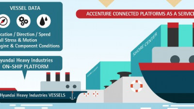 Hyundai Heavy Industries, Accenture Building Connected 'Smart Ships'