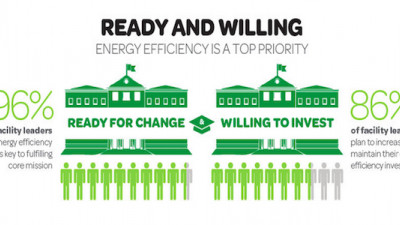 Report: 90% of Colleges Expect to Invest More in Energy Efficiency