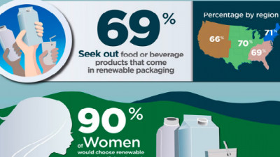 Survey: Most U.S. Consumers Would Choose Renewable Packaging to Help Mitigate Climate Change