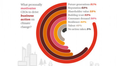 Three-Quarters of CEOs Now Convinced of #BusinessCase for Climate Action