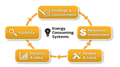 2015 RILA Reports Benchmark Retail Industry's Progress on Sustainability, Energy Management