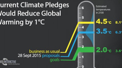 First Draft of COP21 Climate Agreement Released, with Glaring Omissions