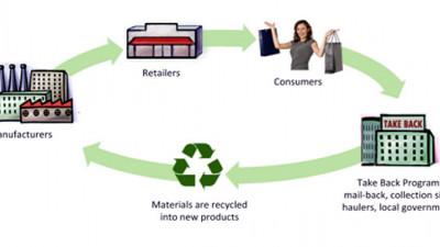 Zero Waste Europe: EPR Needs Redesigning to Facilitate Circular Economy