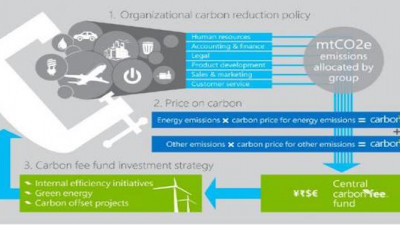 Microsoft's Manufacturing Operations Achieve Carbon Neutrality
