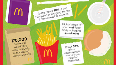 Trending: Nestlé, McDonald's, Tetra Pak Advance World Domination of Sustainable Packaging