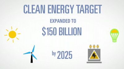 Goldman Sachs to Invest $150B in Clean Energy by 2025