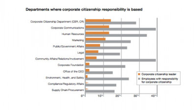 Nearly 100% of Companies Now Have Corporate Citizenship Budgets