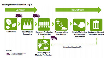 Beverage Industry Environmental Roundtable Releases First Common GHG Guidelines