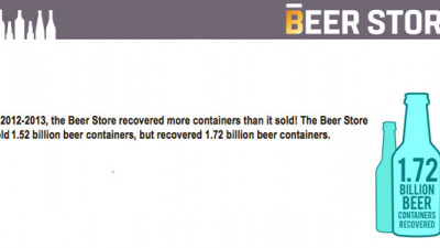 Beer Store Recycles More Packaging Than It Sells, Saves Ontarians $40M