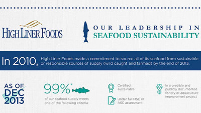 Report: High Liner Foods Achieves 99% of Its 2013 Sustainability Goal