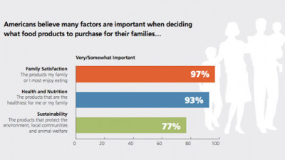 77% of Americans Say Sustainability Factors Into Food-Purchasing Decisions