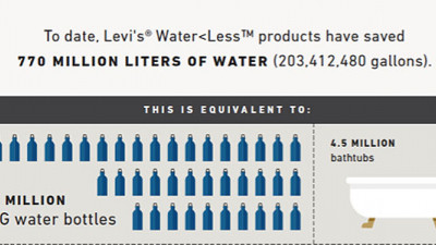 Levi's Water<Less Jeans Have Saved 770 Million Liters So Far
