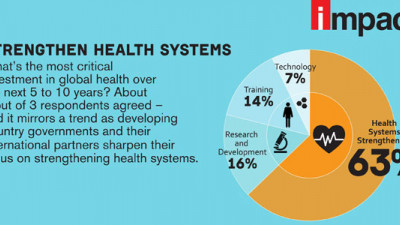 Survey: Strengthening Health Systems a Crucial Investment Over the Next Decade