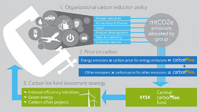 Global Team Engagement Key to Success of Microsoft's Carbon Fee Program