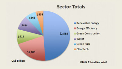 Private Investments in Sustainable Technologies Hits $5.3 Trillion