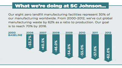 SC Johnson Achieves Zero Landfill Status at 8th Manufacturing Facility