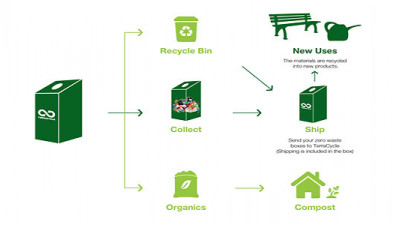 Terracycle's New Zero Waste Boxes Helping Companies Recycle at the Factory Level