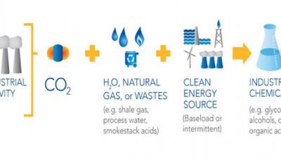 Liquid Light Wins Grand Challenge Grant for Carbon-Conversion Technology