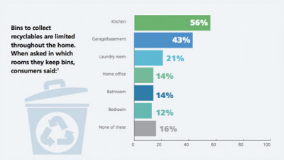 New Study Shows Lack of Bins Is Biggest Barrier to Home Recycling