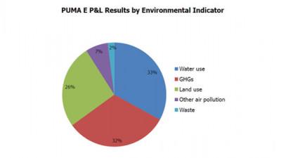Environmental Profit & Loss Accounting: Can We Make It Work?