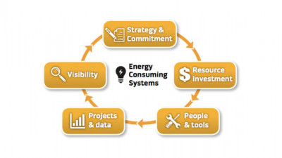 RILA Seeking Industry Input on New Retail Energy Management Maturity Matrix