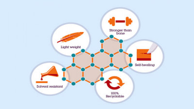 IBM Stumbles Across New Class of Industrial Polymers That Could Revolutionize Manufacturing