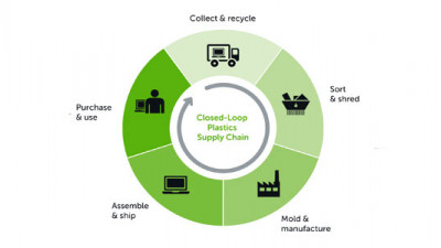 Dell Making Good on 'Legacy of Good' Plan with Carbon-Negative Packaging, Closed-Loop Plastics