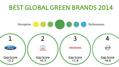 Ford Steals Top Spot from Toyota in Interbrand's 2014 Best Global Green Brands Report