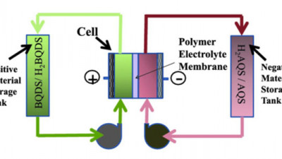 USC Scientists Develop Affordable Organic Battery
